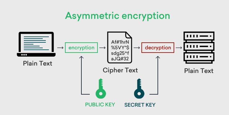 Vizualizace asymetrického šifrování