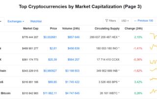 Top crypto by market cap