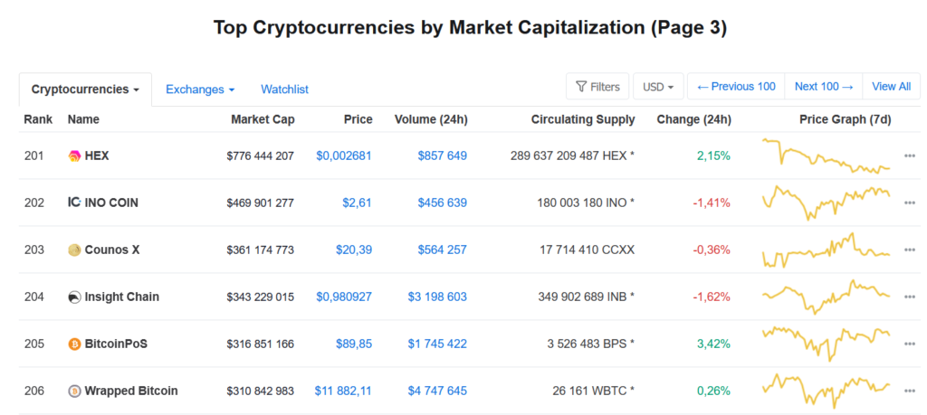 Top crypto by market cap
