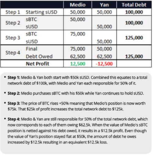 Funkce dluhu v systému Synthetix